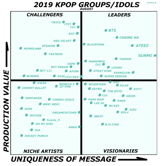 2019 Kpop Competitive Positioning Quadrant Aug 10.png
